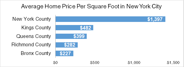 average home price per square foot in nyc