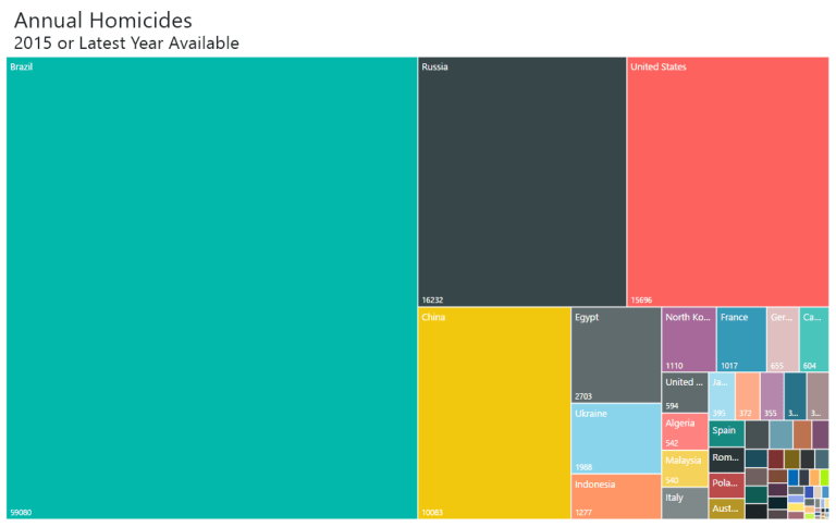 homicides by country treemap