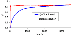 pH electrode storage in solution.