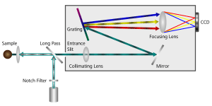 Graphical representation of the inner workings of a spectrometer.