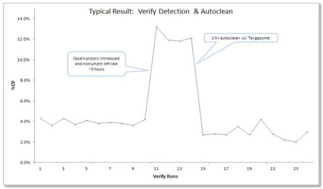 verify-graph