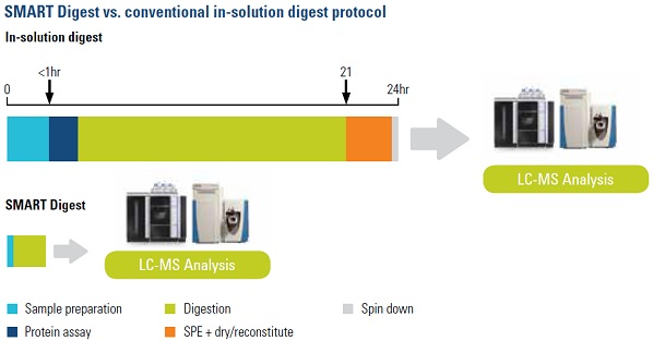 THERMO_Smart Digest_Fast analysis