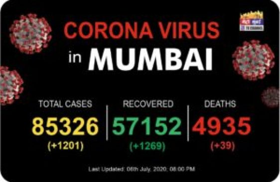 Mumbai Corona Virus Updates | 6 July - Metro Mumbai