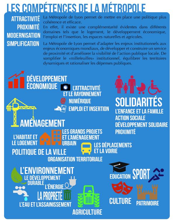 La-metropole-de-Lyon-Les compétences-Infographie-2-Fédération-UDI-Métropole-de-Lyon