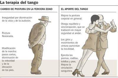 tango-terapia