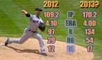 Mets360 2013 projections: Dillon Gee
