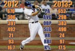 Mets360 2013 projections: David Wright