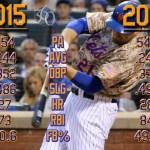Mets360 2016 projections: Lucas Duda