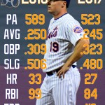 Mets360 2017 projections: Jay Bruce