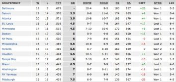 2013 Grapefruit League Standings