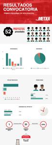 infografia resultados convocatoria programa de aceleración