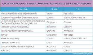 Ranking Global Funcas 2016/2017