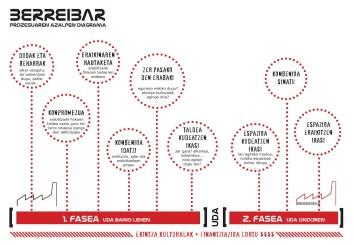 BERREIBAR prozesuaren azalpen diagrama A4