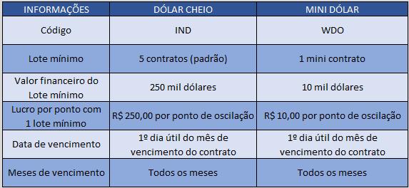 dados comparativos entre contratos cheios de dólar futuro e mini contratos de dólar futuro - Be On Invest - Robôs de Investimento - Robô Trader