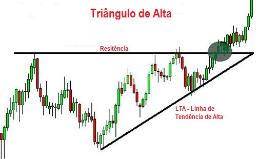 Análise Técnica Triângulo de Alta -Análise Técnica - Figuras Gráficas - Be On Invest - Robôs de Investimento