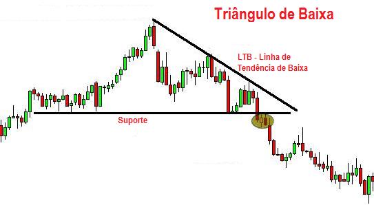 Análise Técnica Triângulo de Baixa - Análise Técnica - Figuras Gráficas - Be On Invest - Robôs de Investimento
