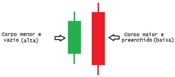 Tipo de candlesticks - engolfo de baixa