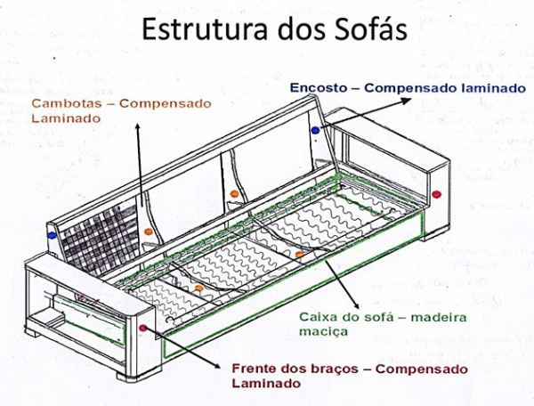 estrutura do sofa2