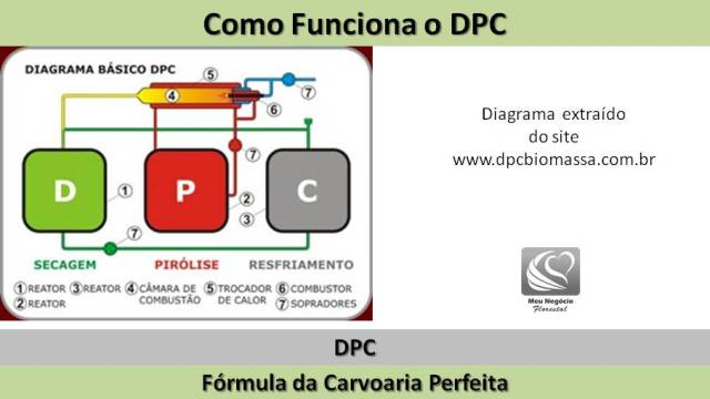 ciclo do forno de carvão DPC