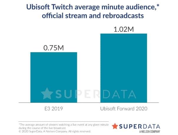 A morte da E3: eventos digitais trouxeram muito mais atenção 2