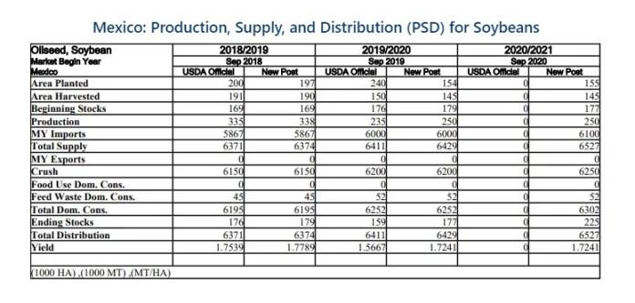 Importaciones de soya abarcan 96% del consumo de México