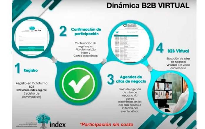 Convocan al primer encuentro virtual de negocios 'B2B Virtual COVID-19'