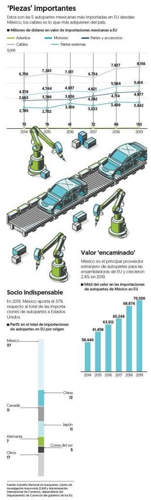 Las cinco autopartes mexicanas que son esenciales para armadoras de EU