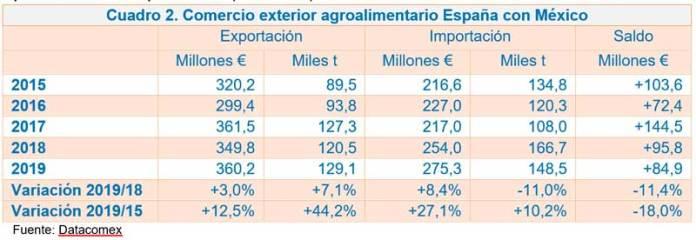 El nuevo acuerdo UE/México, no elimina las SPS para frutas y hortalizas de gran interés para España primer exportador agroalimentario