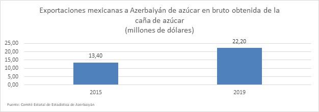 Exportaciones mexicanas de azúcar y confitería a Azerbaiyán acumulan $35.7 millones de dólares (2013-2019)