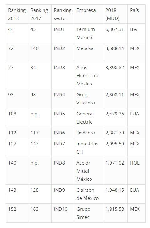 RANKING: Top 10 empresas de manufactura más importantes de México