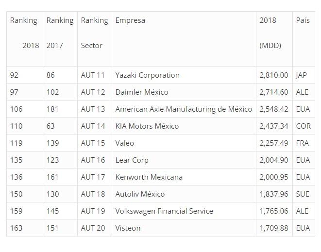 Top 10 automotrices más importantes de México