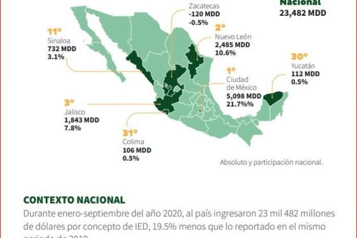 Sinaloa registra la mayor Inversión Extranjera Directa en un período enero-septiembre de los últimos 10 años