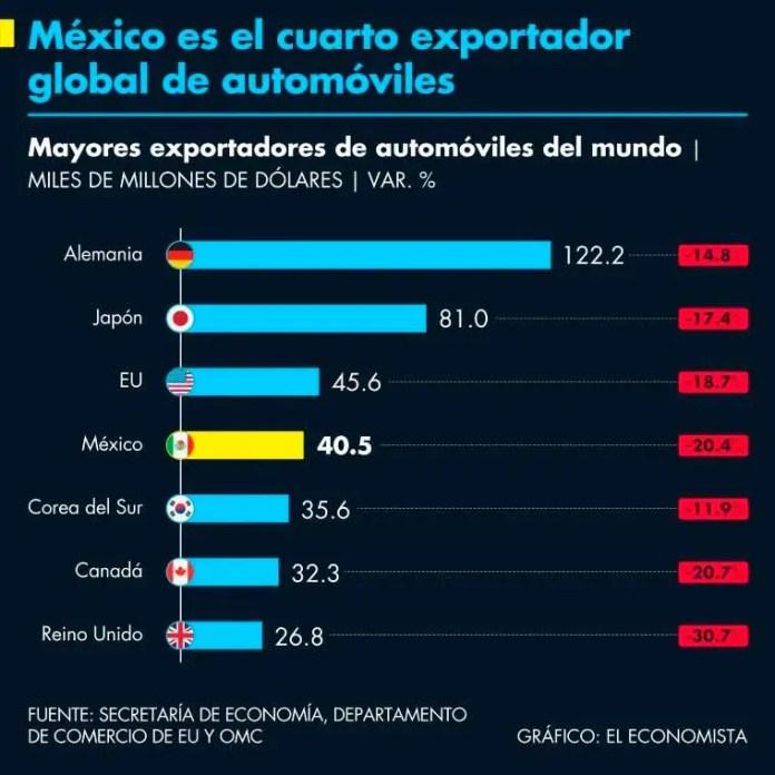 Sector automotriz de Nuevo León venció grandes desafíos ante la pandemia de Covid-19: CLAUT