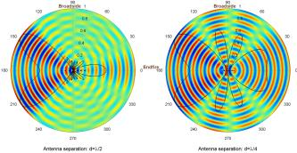 Effect of antenna separation on beamforming