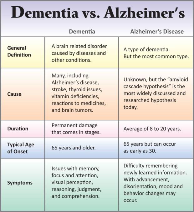 Dementia-vs-Alzheimers-Chart.jpg