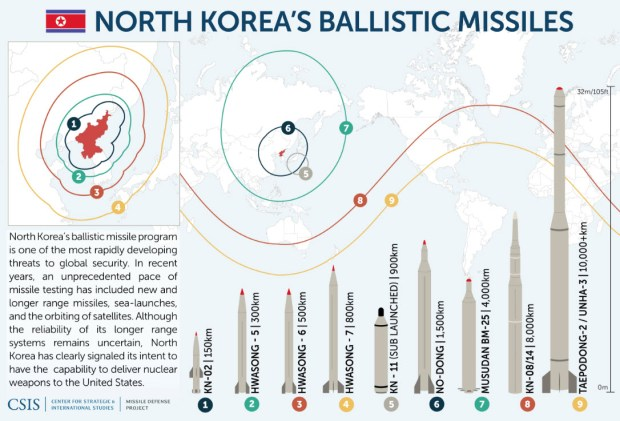 North Korea missile stats.jpg