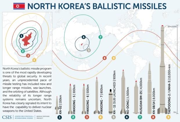 North Korea missile stats.jpg