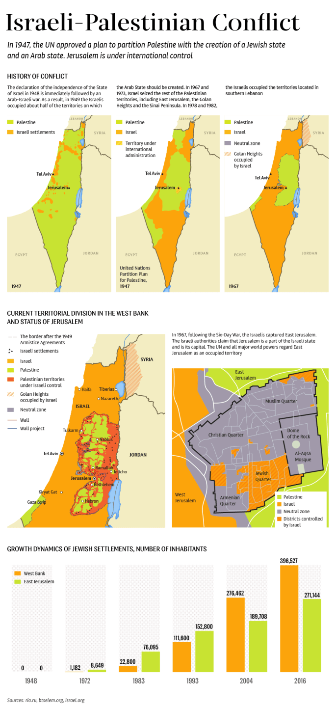 Israeli-Palestinian Conflict.png