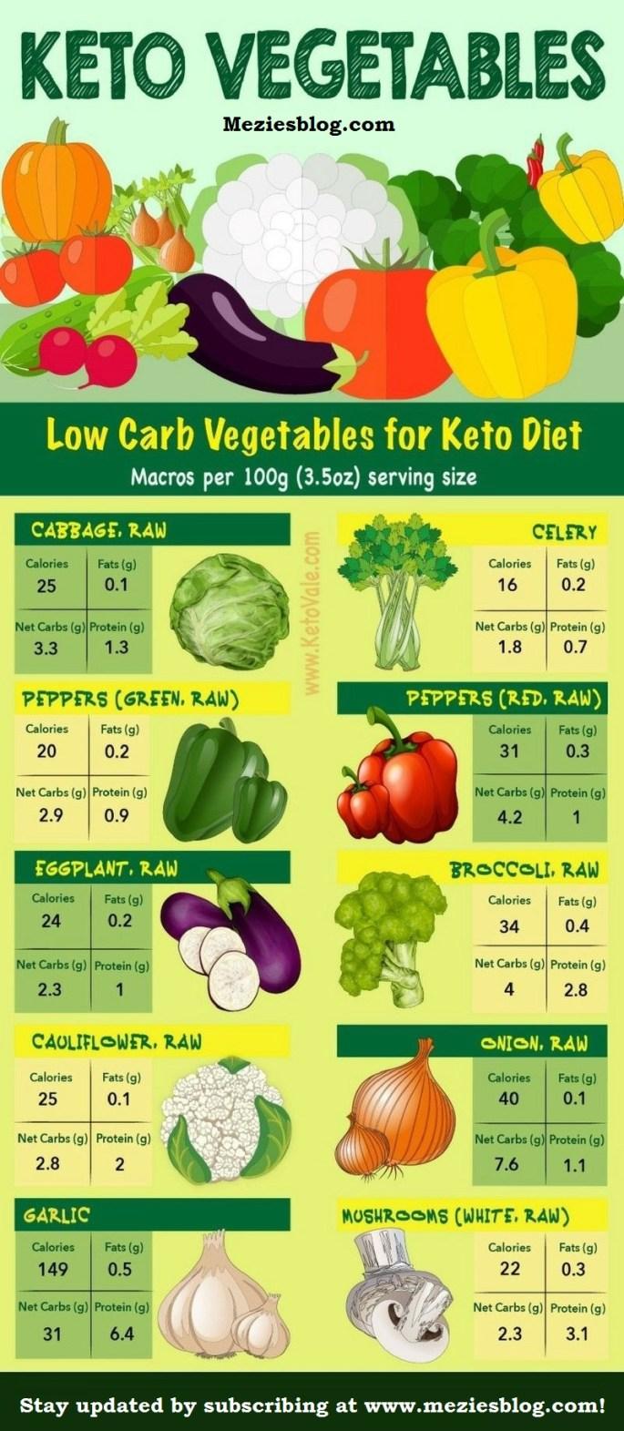 Keto veggies.jpg