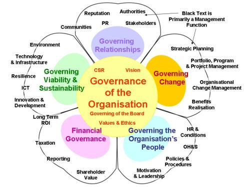 governance petal diagram.jpg