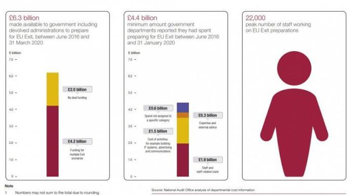 UK Govt budget