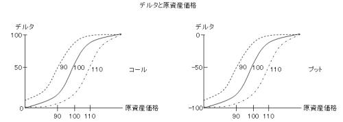 デルタと原資産価格