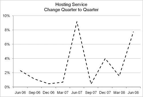 Figure  4 – Quarter to Quarter Change in Number of Hosted Service Clients