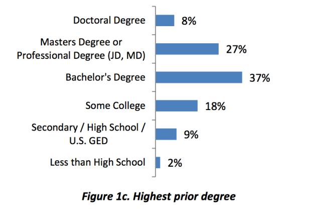 Duke demographics