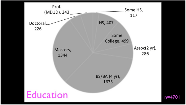 IHTS demographics