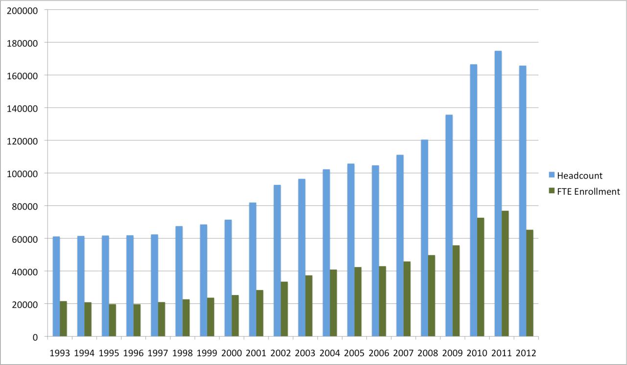 Ivy Tech Enrollment trends