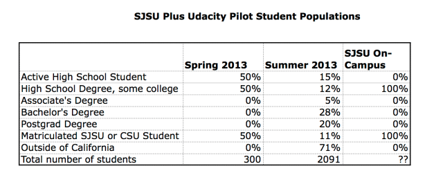 Sjsu plus udacity pilots lack of transparency in - Wall street journal money rates table ...