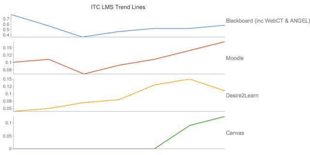 ITC LMS Trend Lines
