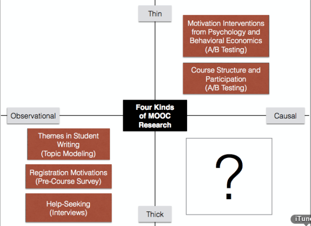 Four kinds of MOOC research