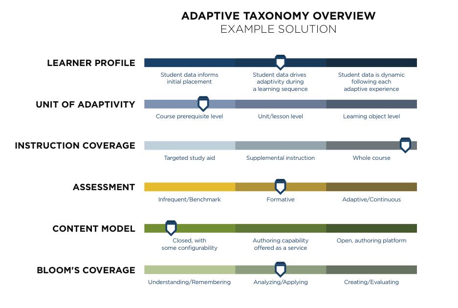 AL Whitepaper Taxonomy